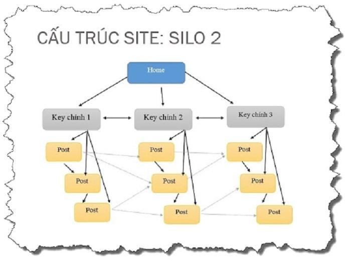 Cấu trúc Silo là gì?