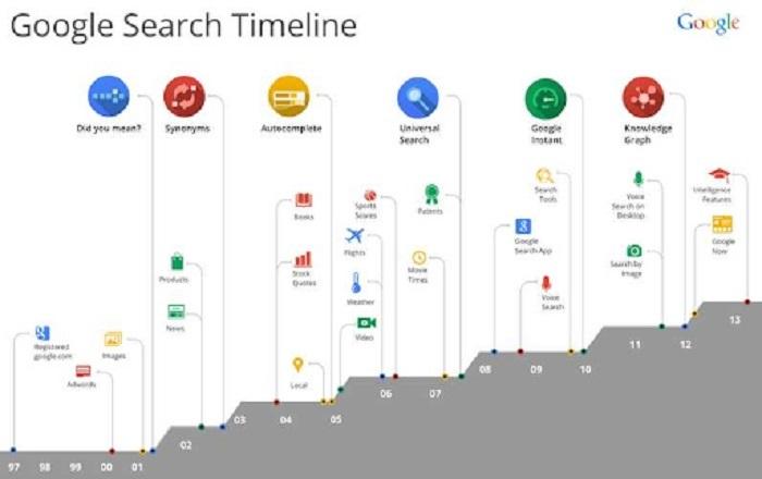Lợi ích của thuật toán Google Hummingbird.